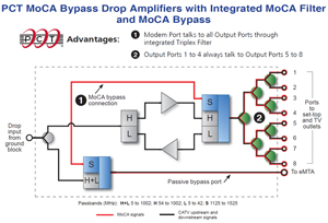 PCT MoCA Bypass Amplifiers with Integrated MoCA Filter